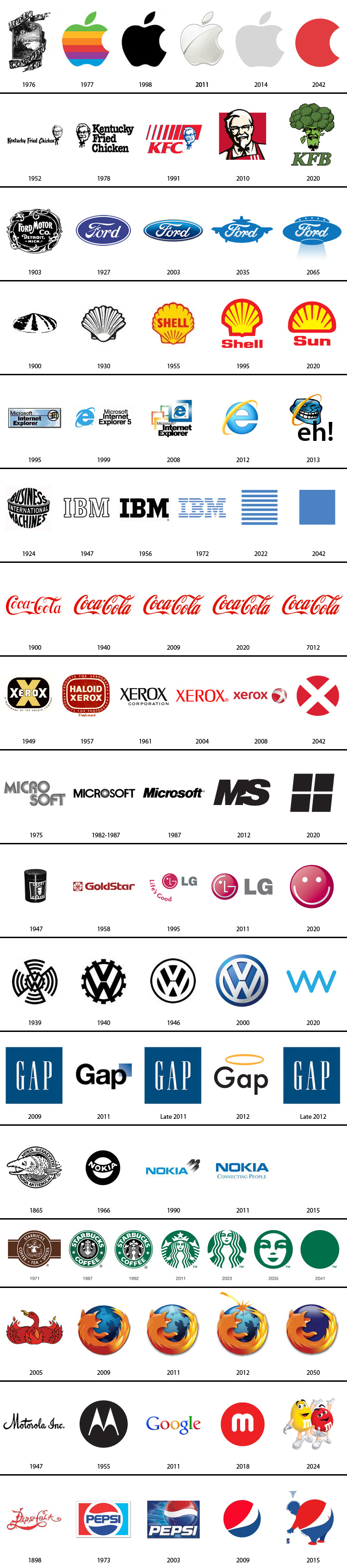 The Past and Future of Famous Brands
