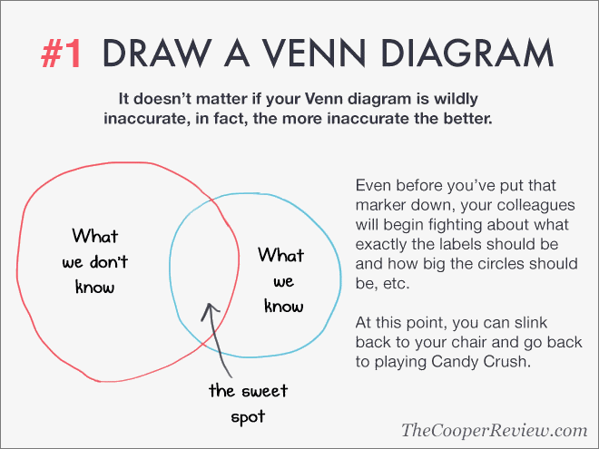Draw a Venn diagram.