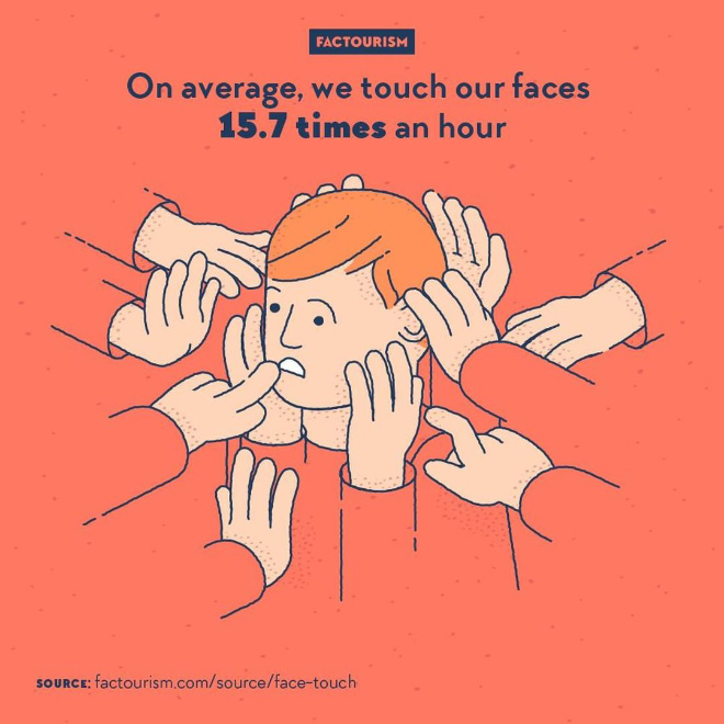 A small study, performed in 2008 in California on ten persons being recorded performing everyday office tasks, showed that they were on average touching their face 15.7 times an hour. If we consider a sleeping time of 8 hours, that's about 250 times a day during waking hours.